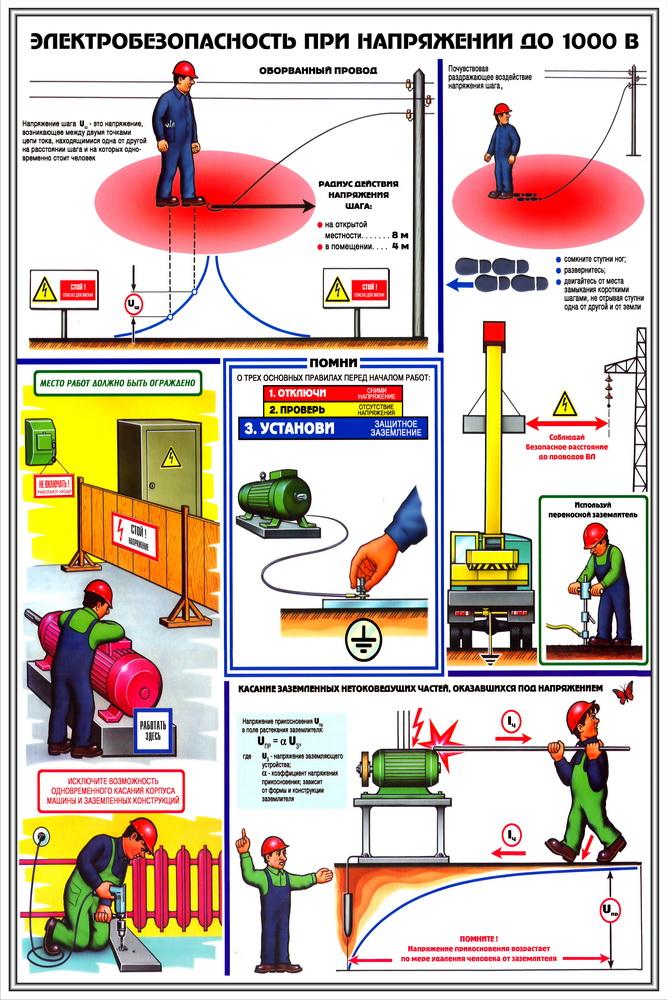 Электробезопасность на руднике гост 12.1.030-81 ссбт.электробезопасность.защитное заземление.зануление.статус